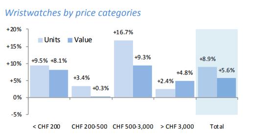 2018年5月各个价格区间的瑞表出口情况