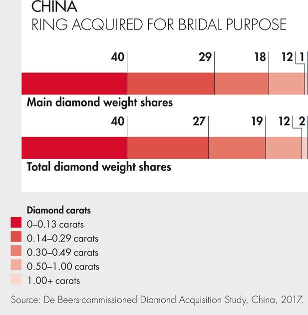 2017中国订婚钻石戒指克拉数调查