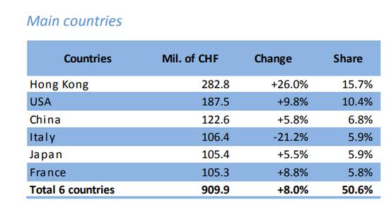 瑞士腕表出口排名前六的地区和国家