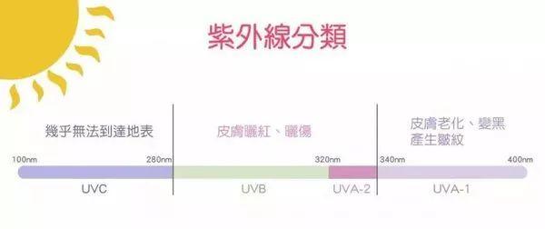 紫外线波长