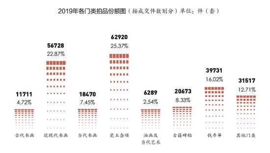 数据来源:中国拍卖行业协会《中国文物艺术品拍卖市场2019统计年报》(不含银行渠道数据)