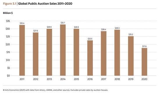 数据来源:巴塞尔艺术展&瑞银集团《2020全球艺术市场报告》