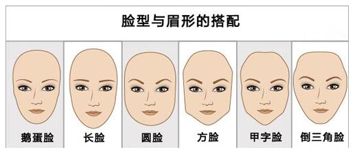 脸型与眉形搭配