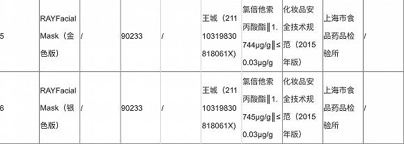 抽检中不合格产品共有18项,泰国ray面膜上榜