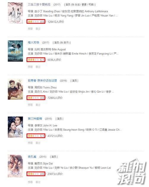 刘亦菲近期作品豆瓣评分