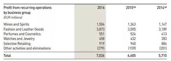 数据来源:LVMH集团2016年年报