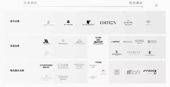万豪旗下品牌分类 来源:万豪官网