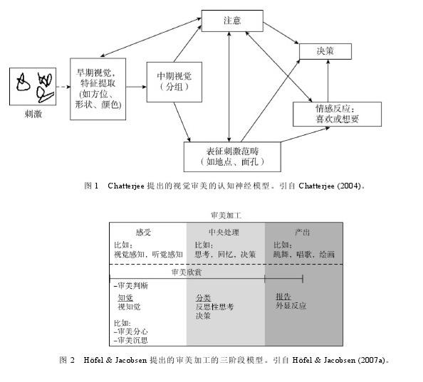 图2 Hofel & Jacobsen提出的审美加工的三阶段模型。引用Hofel & Jacobsen(2007a)