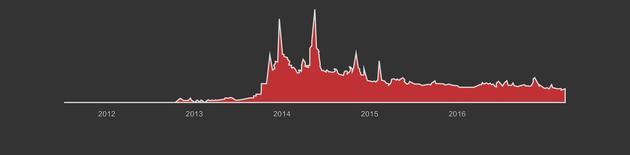 """图18 2012年-2017年,搜索""""小鲜肉""""的图文量 数据来源今日头条"""