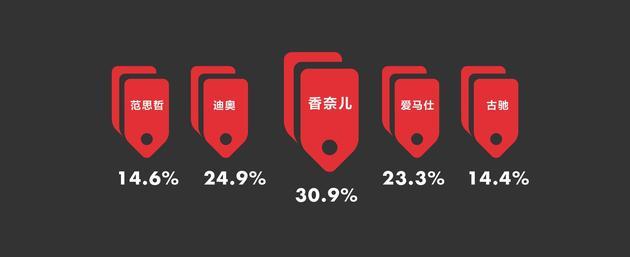 图15 90后最关注的奢侈品品牌 数据来源华丽志。