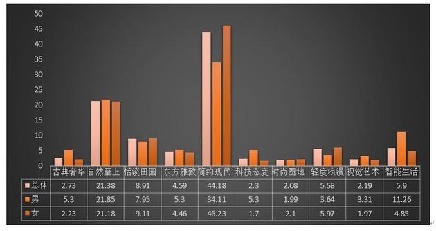 图6 被调查者总体家居生活方式的性别差异(百分比)