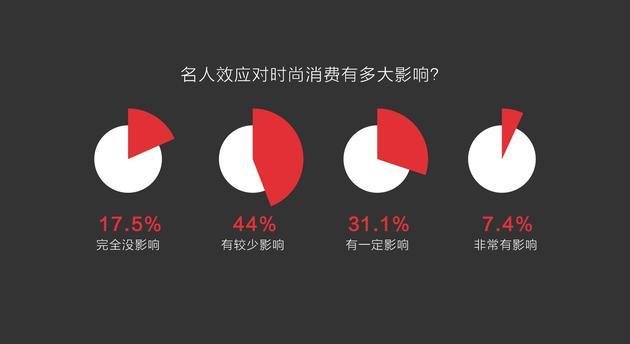 图9名人效应对时尚消费的影响