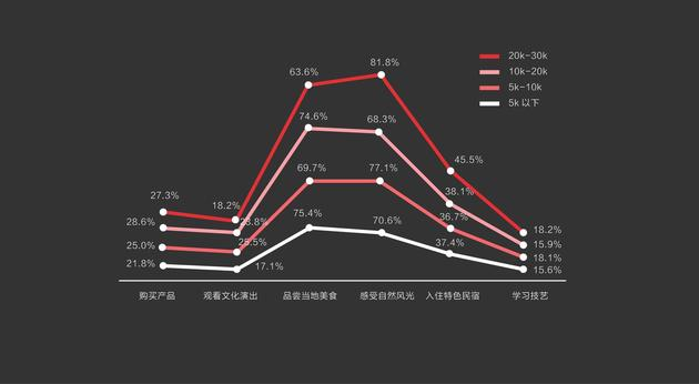 图25:不同收入水平的人群旅行中最关注的体验