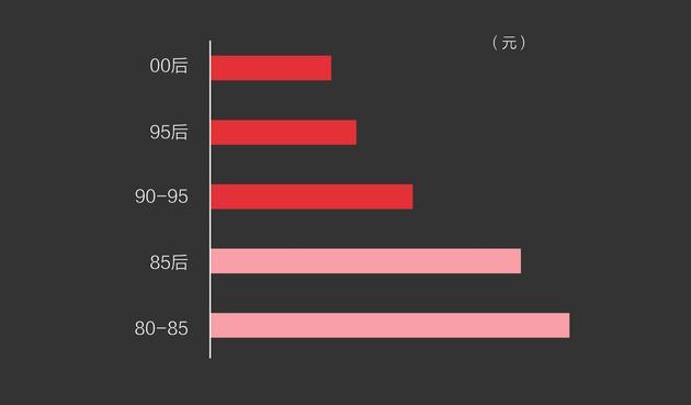 图21 二次元用户年均ACG消费总数