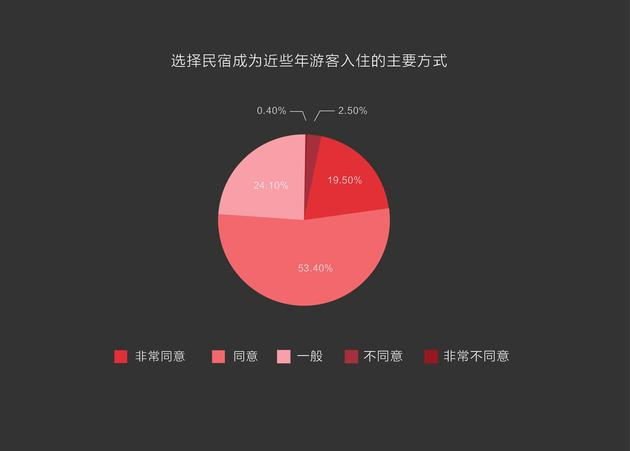 图23:选择民宿成为近些年游客入住的主要方式。(百分比越大,同意值越高。)