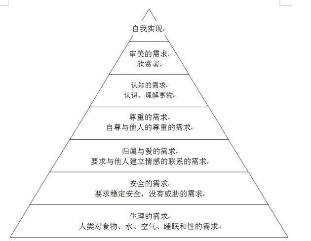 图1 马斯诺的需求金字塔
