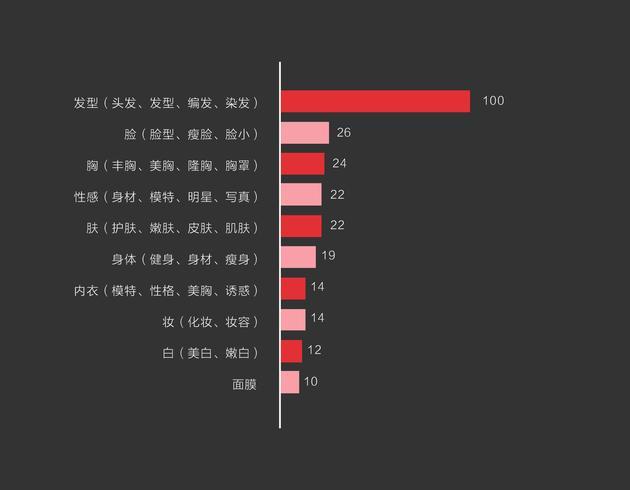 图5 美容美妆系列下搜索量排前十的关键词,数据来源今日头条