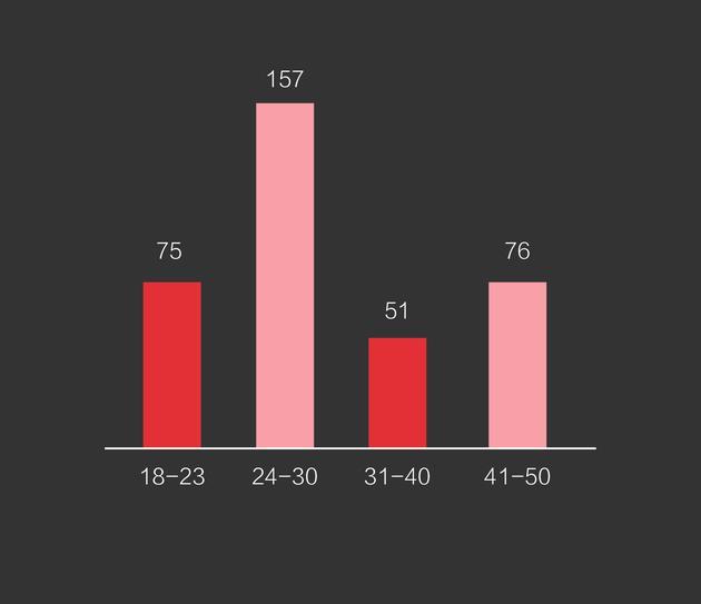 图11 关注定制的人群年龄分布 数据来源今日头条