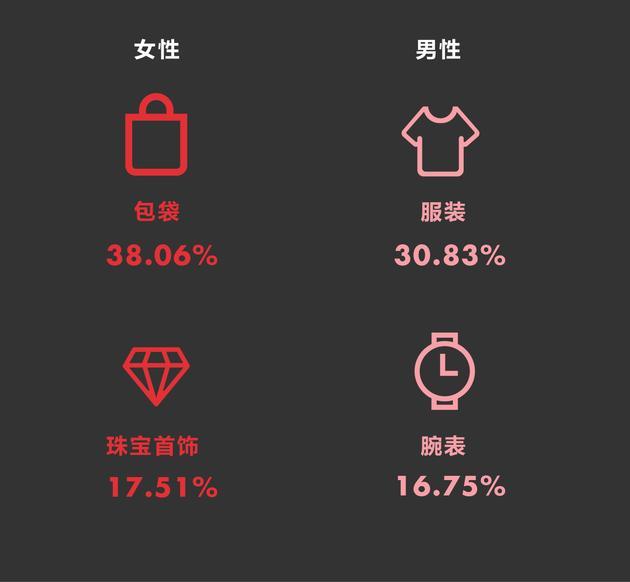 图16 消费过最贵的时尚单品 数据来源华丽志。