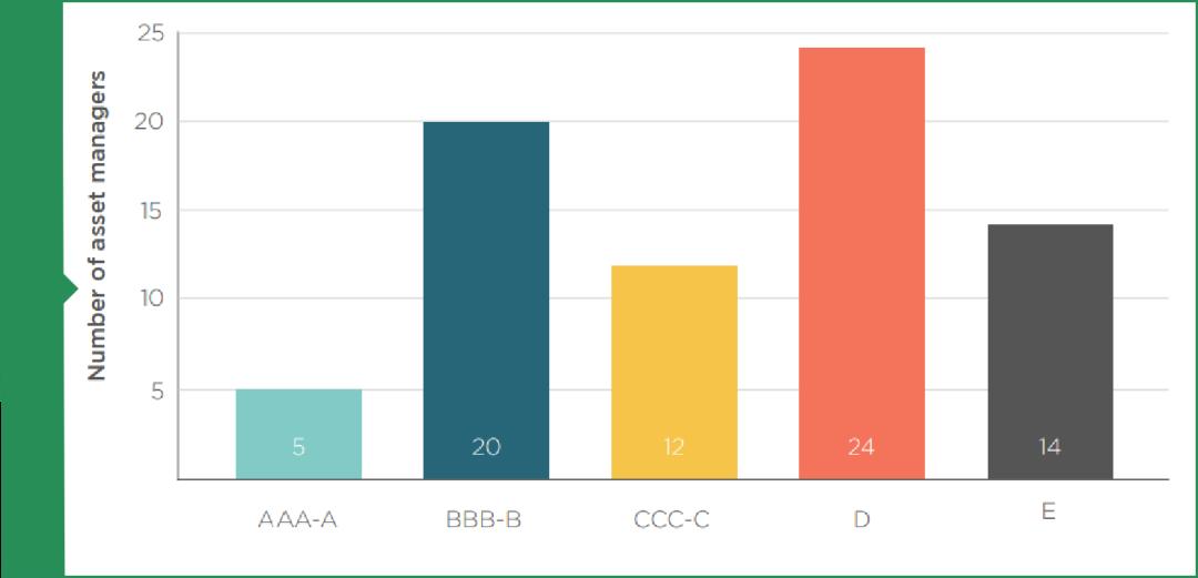 图表1:ShareAction: 仅有5家资产管理公司获得责任投资的A级评级