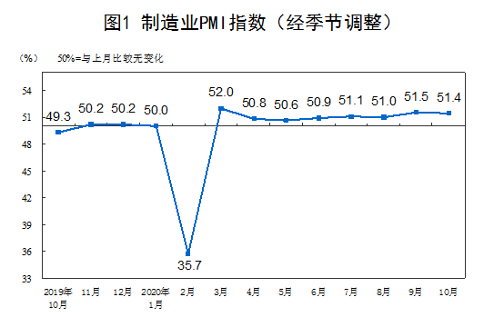 制造業PMI走勢(圖片來源:統計局)