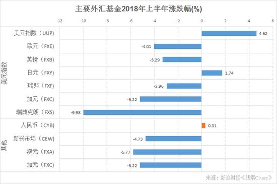 主要外汇基金2018年上半年累计涨幅(图片来源:新浪财经)