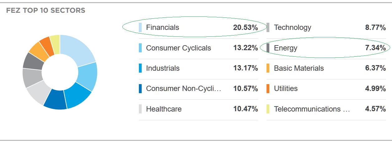 歐元區STOXX 50指數基金(FEZ)由歐元區11個國家50隻最大的藍籌股組成,最新數據顯示,金融、能源的權重分別為20.53%、7.34%。(圖片來源:ETF.com、新浪財經整理)
