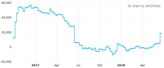 截止6月19日,ICE美元指数期货投机净多仓为2017年6月20日以来最大值(来源:CFTC、Tradingster、新浪财经整理)