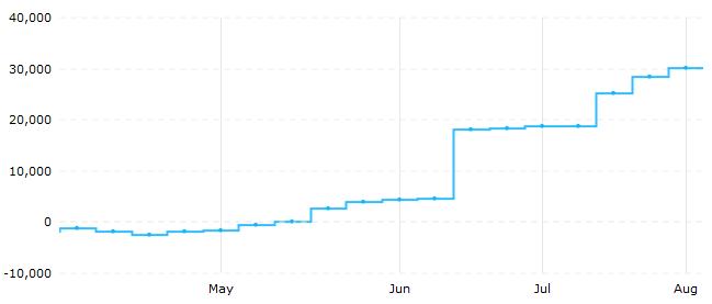 4月下旬以来,ICE美元指数期货投机净多仓已连续15周上升(来源:CFTC、Tradingster、新浪财经整理)