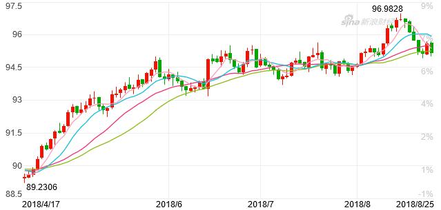 美元指数走势图(图片来源:新浪财经)