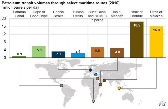 据能源信息署(EIA)数据,2016年途经曼德海峡运输的石油达到480万桶/日(图片来源:EIA)