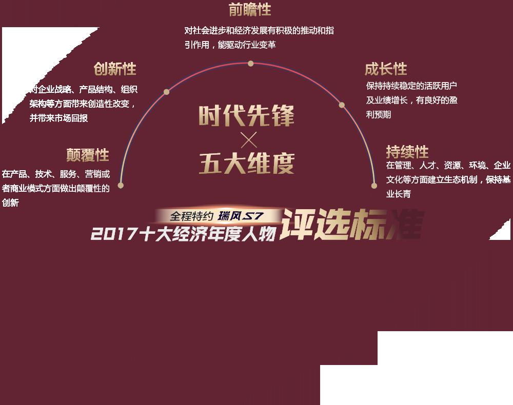 2017年度十大经济人物评选