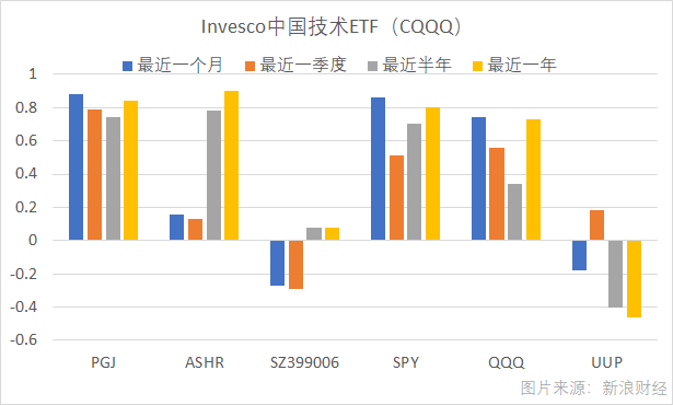Invesco中国技术ETF(CQQQ)最近一年与沪深300(ASHR)、创业板指(399006)、标普500(SPY)、纳指100(QQQ)、美元指数(UUP)等基金或指数的相关性。(图片来源:新浪财经《线索Clues》)
