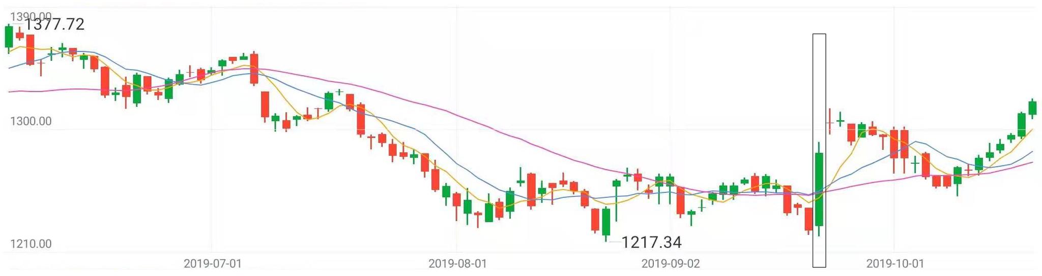 停止10月18日,MSCI印度指数(935600)6月份以去表示(图片滥觞:新浪财经)
