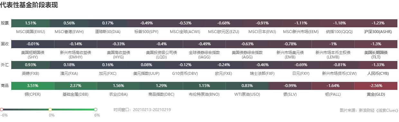 """投资周报:沪指牛年""""开门红"""" 下周鲍威尔证词携GDP来袭"""