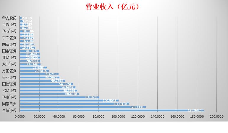 营业收入排行榜