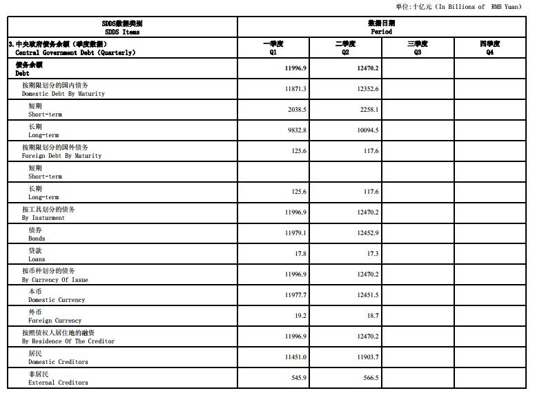 财政部:二季度末中央政府债务余额环比增长4733亿元