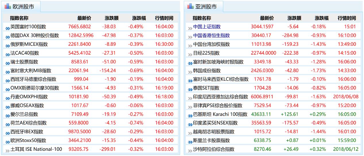 截至北京时间周四16:30,亚洲、欧洲主要股票指数表现。(图片来源:新浪财经)