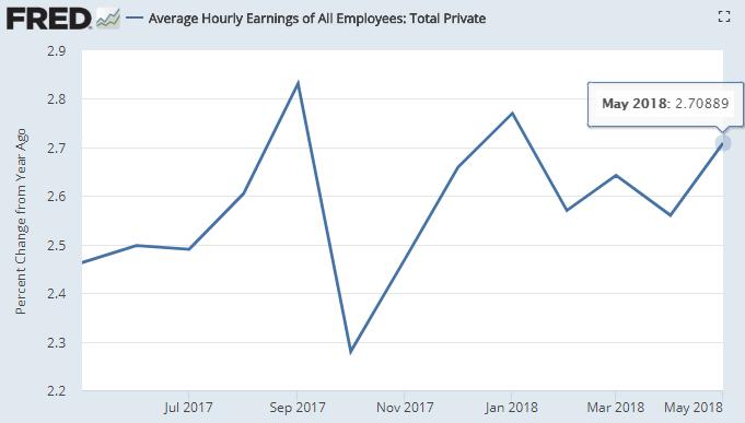 据美国劳动统计局(BLS)6月1日公布的数据,5月份美国所有私人非农雇员平均小时工资同比增长2.7%,好于预期和前值的2.6%(图片来源:Fred、新浪财经整理)