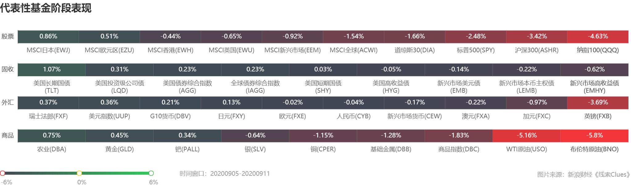 投资周报:美股周线两连阴 三大央行利率决议临近