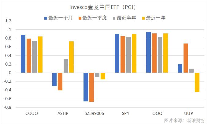 Invesco金龙中国ETF(PGJ)最近一年与沪深300(ASHR)、创业板指(399006)、标普500(SPY)、纳指100(QQQ)、美元指数(UUP)等基金或指数的价格相关性。(图片来源:新浪财经《线索Clues》)