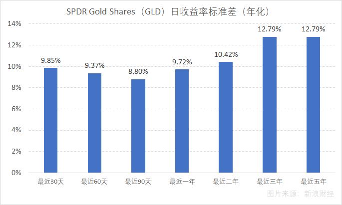 以日收益率年化标准差衡量的全球最大黄金ETF——SPDR Gold Shares(GLD)的波动率水平,数据截至8月22日收盘。(图片来源:新浪财经《线索Clues》)