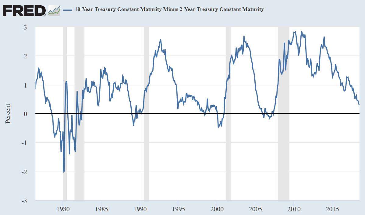 美国10Y-2Y国债收益率利差走势,灰色背景对应经济衰退期(图片来源:Fred、新浪财经整理)
