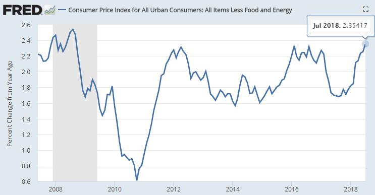 美国7月核心CPI同比上涨2.4%,这一读数为2008年10月以来最高水平(图片来源:Fred、新浪财经整理)