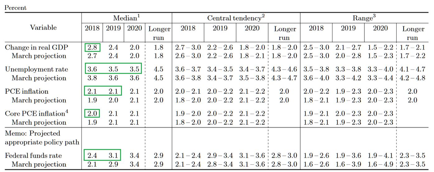 美联储FOMC成员对美国经济及联邦基金利率的预期。绿色框中部分为预测中位值(median)发生变化的指标,这些指标均向积极方向变化。(图片来源:美联储、新浪财经整理)