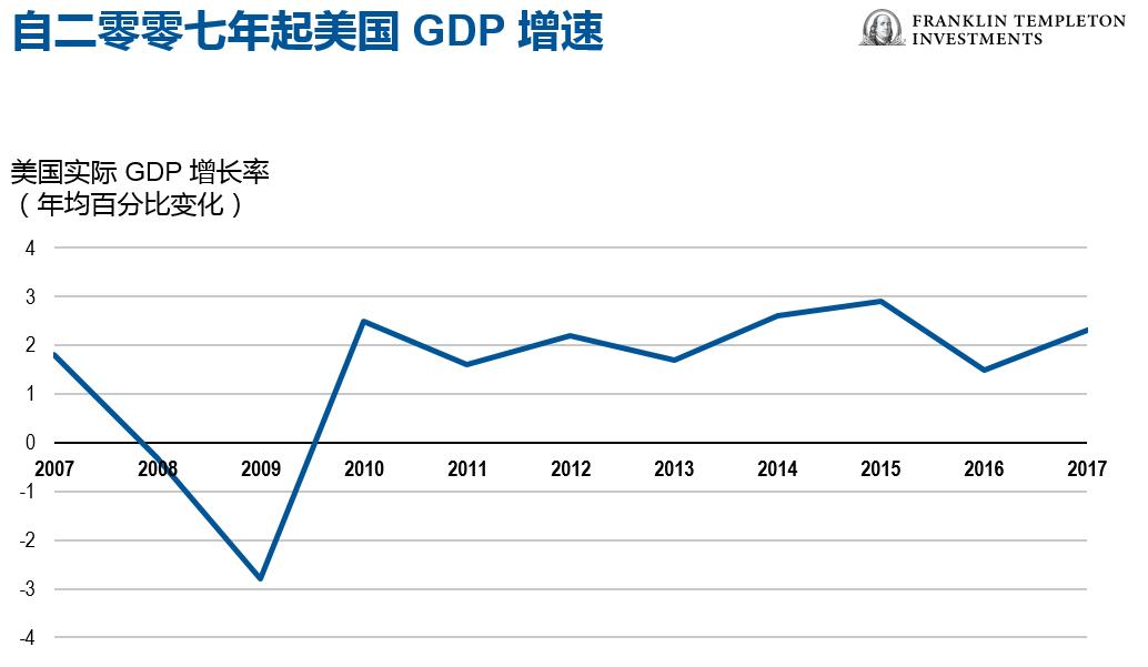 GDP的来源_这28张图告诉你美国经济和股市的全貌(3)
