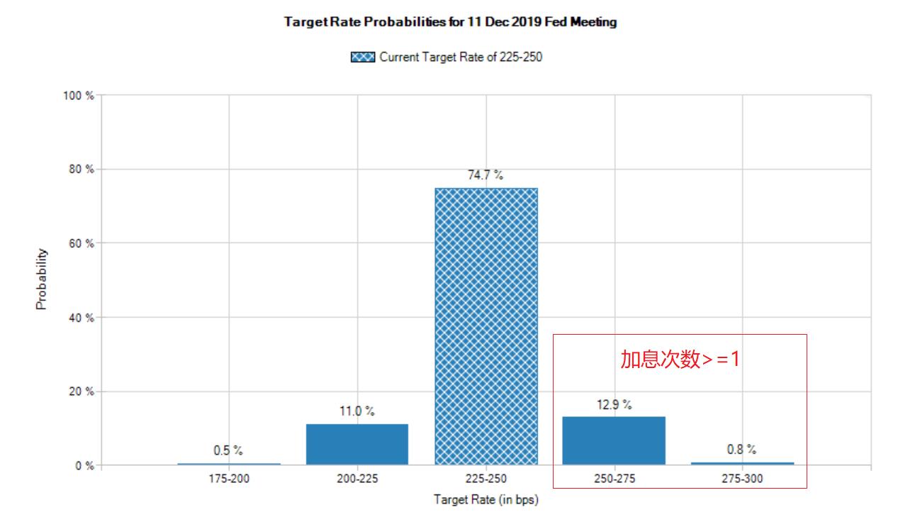 CME网站FedWatch工具显示,截至北京时间2日14:30,联邦基金期货隐含美联储今年加息1次及以上的概率仅13.7%(来源:CME、新浪财经《线索Clues》整理)