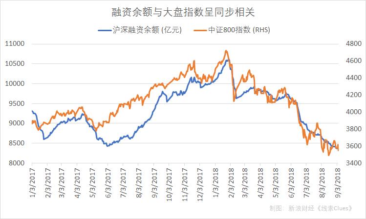 沪深两市融资余额与中证800指数(000906.SH,成分股由沪深300 中证500组成)走势呈同步相关,难以作为先导指标进行市场拐点预测。数据截至9月5日收盘(图片来源:新浪财经)