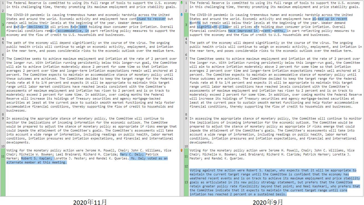 美联储按兵不动 鲍威尔称经济复苏速度有所放缓