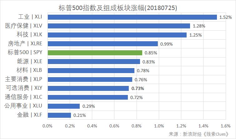标普500指数及构成板块涨跌幅(以代表性基金表征)(图片来源:新浪财经)